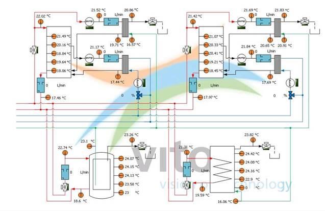 Distributed Heat Storage On Site Renewable Energy
